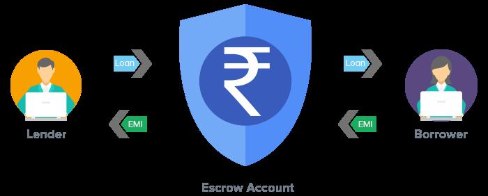 Escrow mechanism process for investing in P2P platform LenDenClub