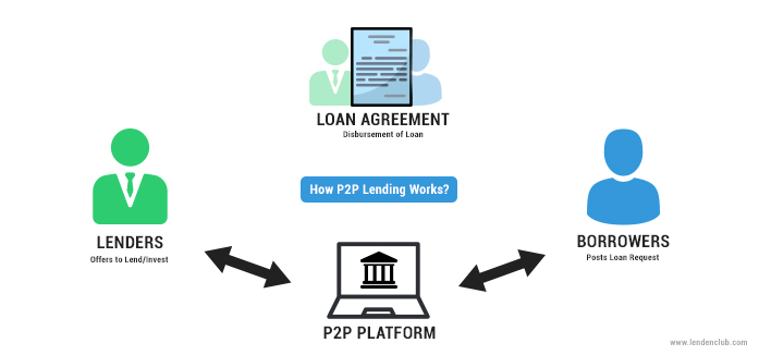 This illustrates the process of P2P lending in India